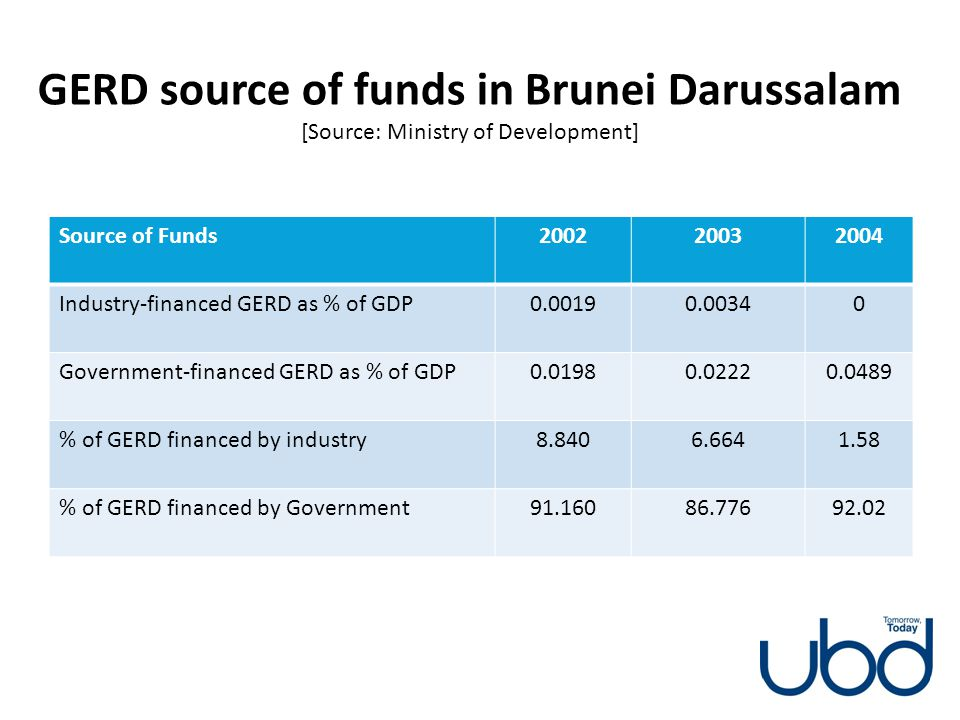 GERD source of funds in Brunei Darussalam [Source: Ministry of Development]